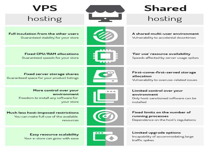 different-between-Shared-Hosting-and-VPS-Hosting-are
